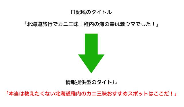 日記型の記事を情報提供型に変えた事例