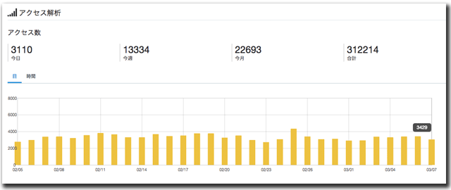 私のブログのアクセス解析
