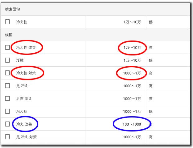キーワードプランナーで「冷え性」と検索した結果