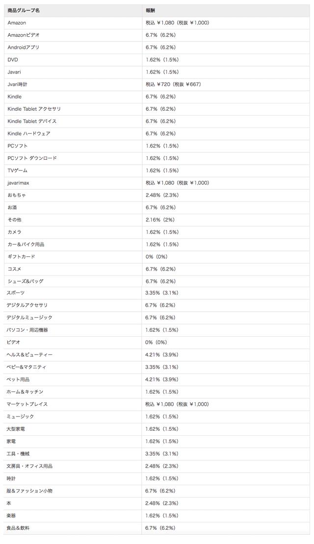 バリューコマースの商品別報酬料率