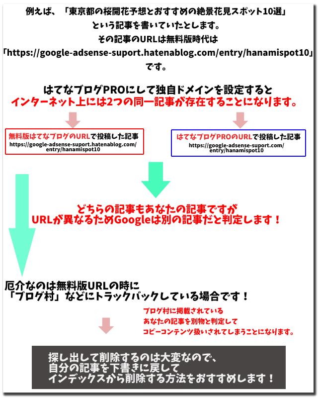 はてなブログの無料版URLを使っていたあとにPROを契約することで発生する2重ドメイン問題を表した図