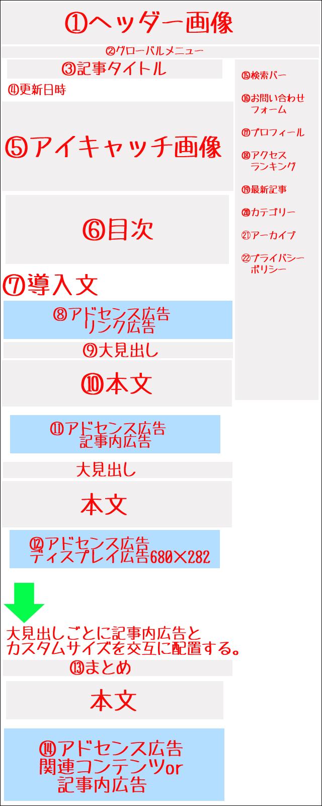 サイト全体のアドセンス広告配置図